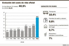 La Inflación Llegó al 6,5% en Septiembre